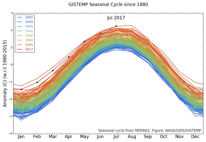 temperaturas medias globales