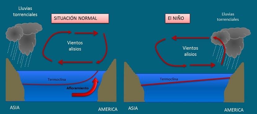 fenómeno de El Niño