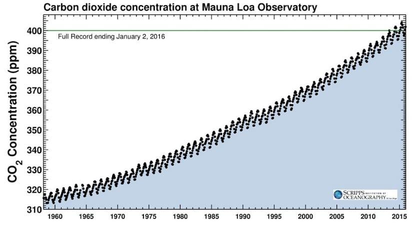 concentración dióxido de carbono en el planeta evolución