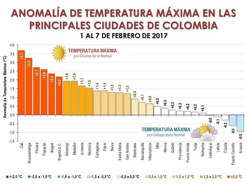 temperaturas en colombia