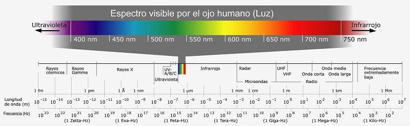 espectro electromagnético de la luz