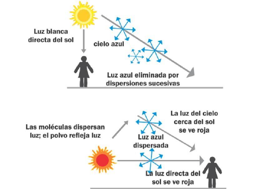 Explicación del por qué el cielo es azul