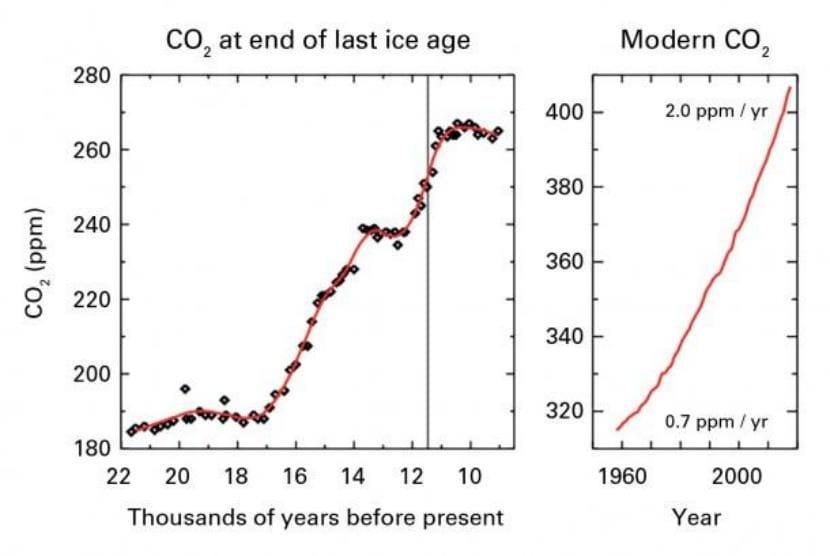 Concentración de dióxido de carbono