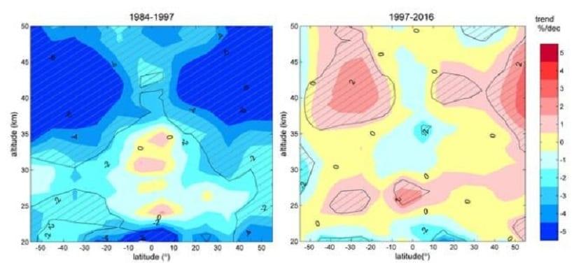 recuperación de la capa de ozono