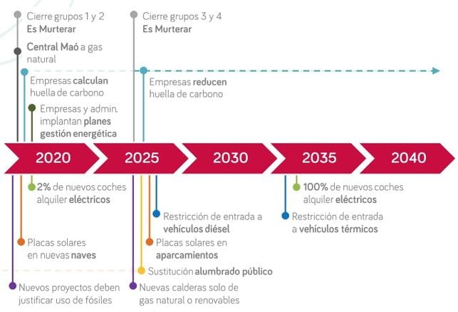 Pasos de la ley del cambio climático