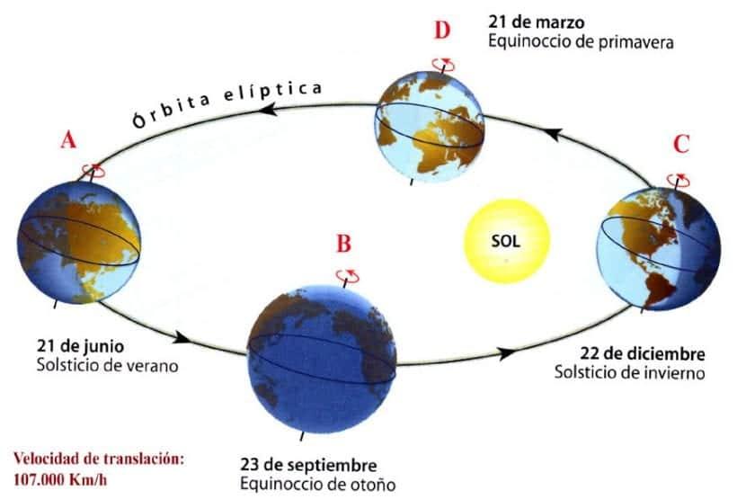Imagen del solsticio y del equinoccio
