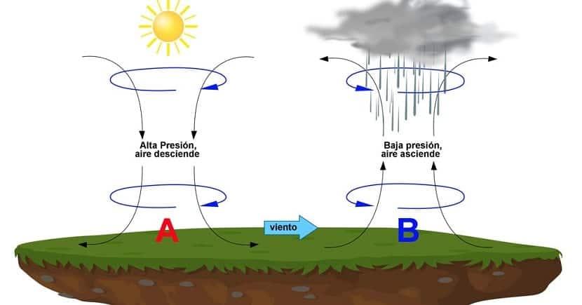 Sistemas de alta y baja presión