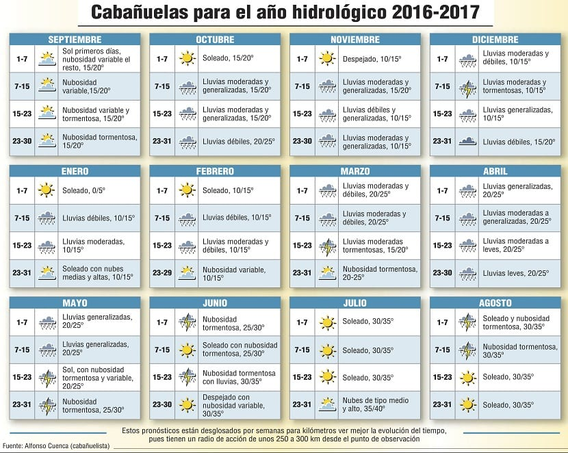 Cabañuelas 2016-2017