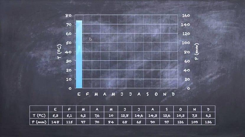 Datos de precipitaciones y temperaturas