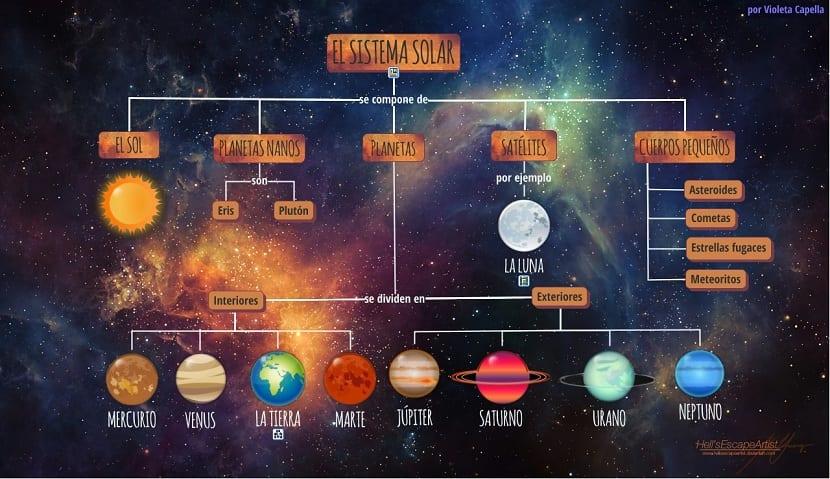 División de planetas según su tipo