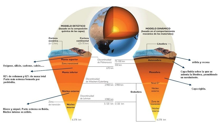 Modelos de esrtuctura de la Tierra
