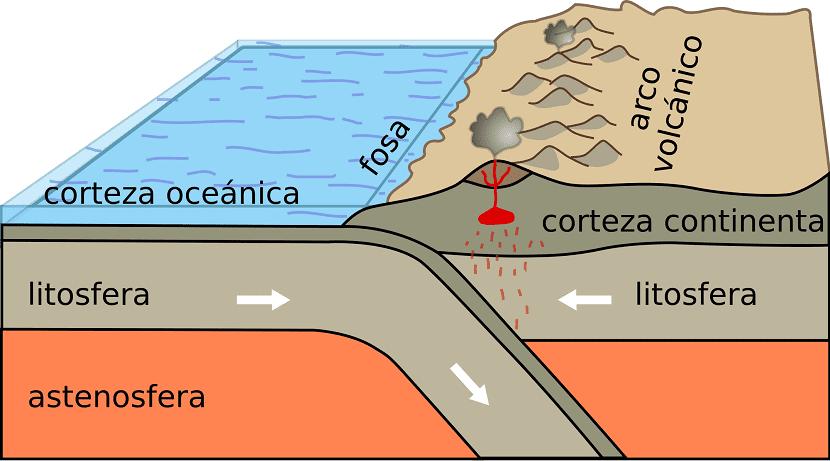Dinámica terrestre