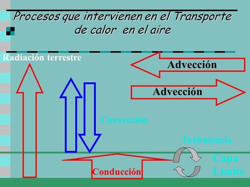 Procesos de advección
