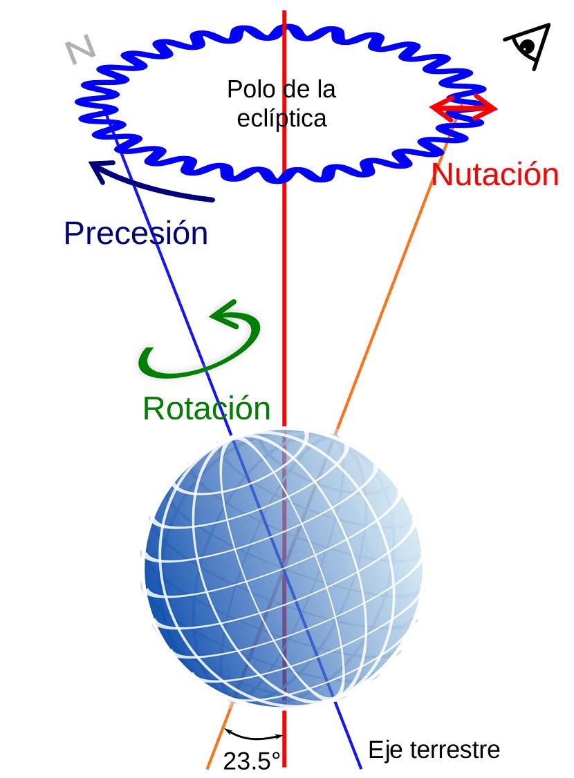 nutacion