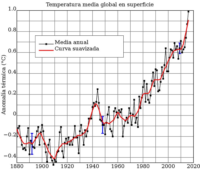 registro de las temperaturas anuales