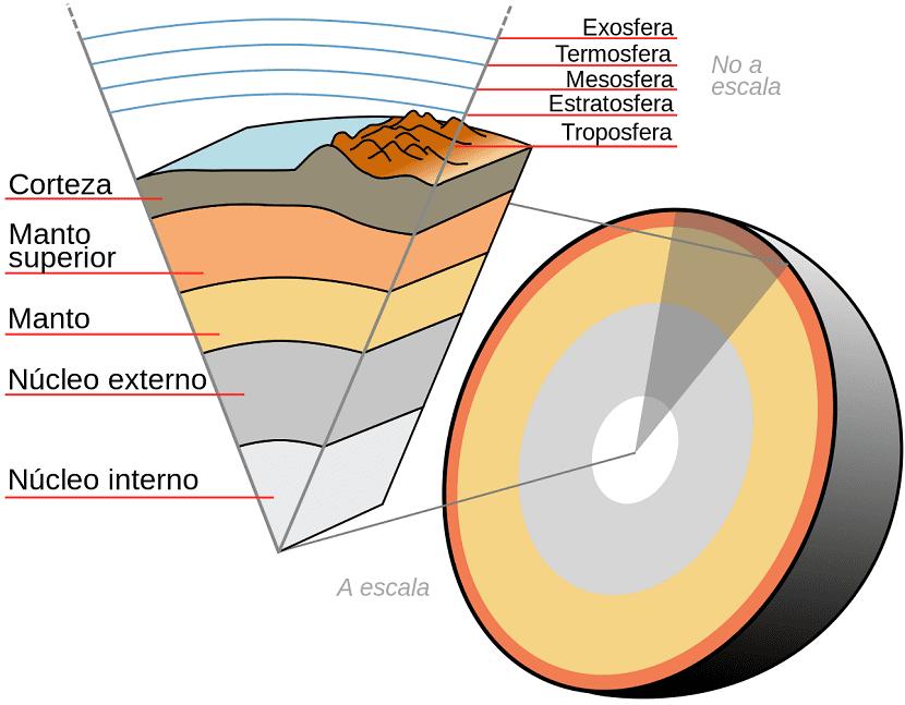 diametro interno de la tierra