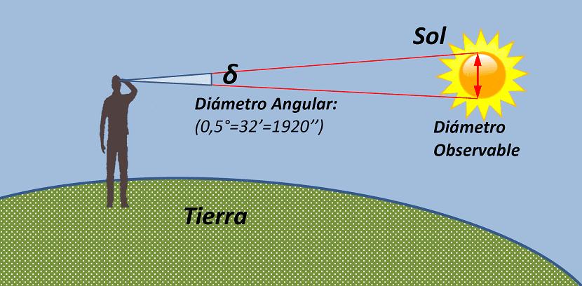 formas de medir el diametro de la Tierra