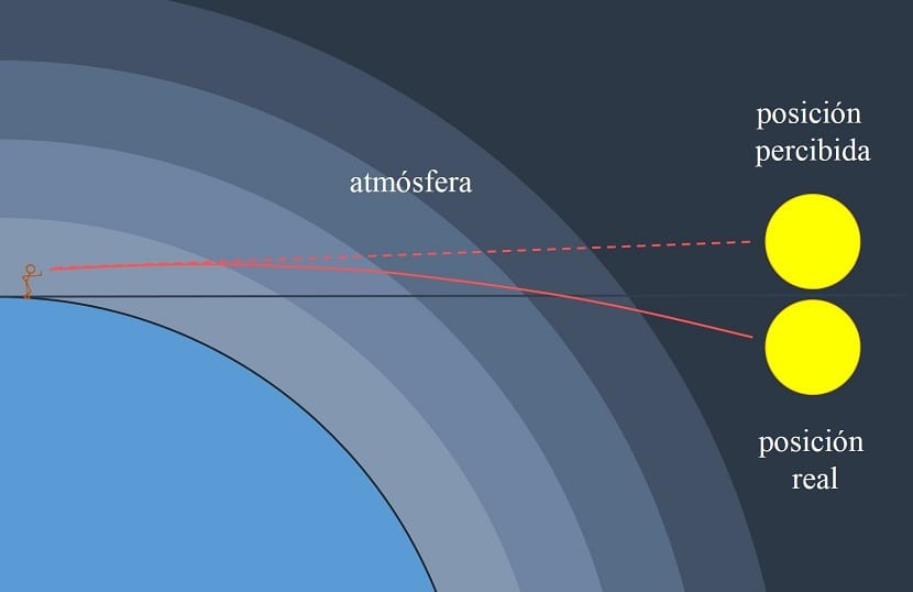 medida del diametro terrestre