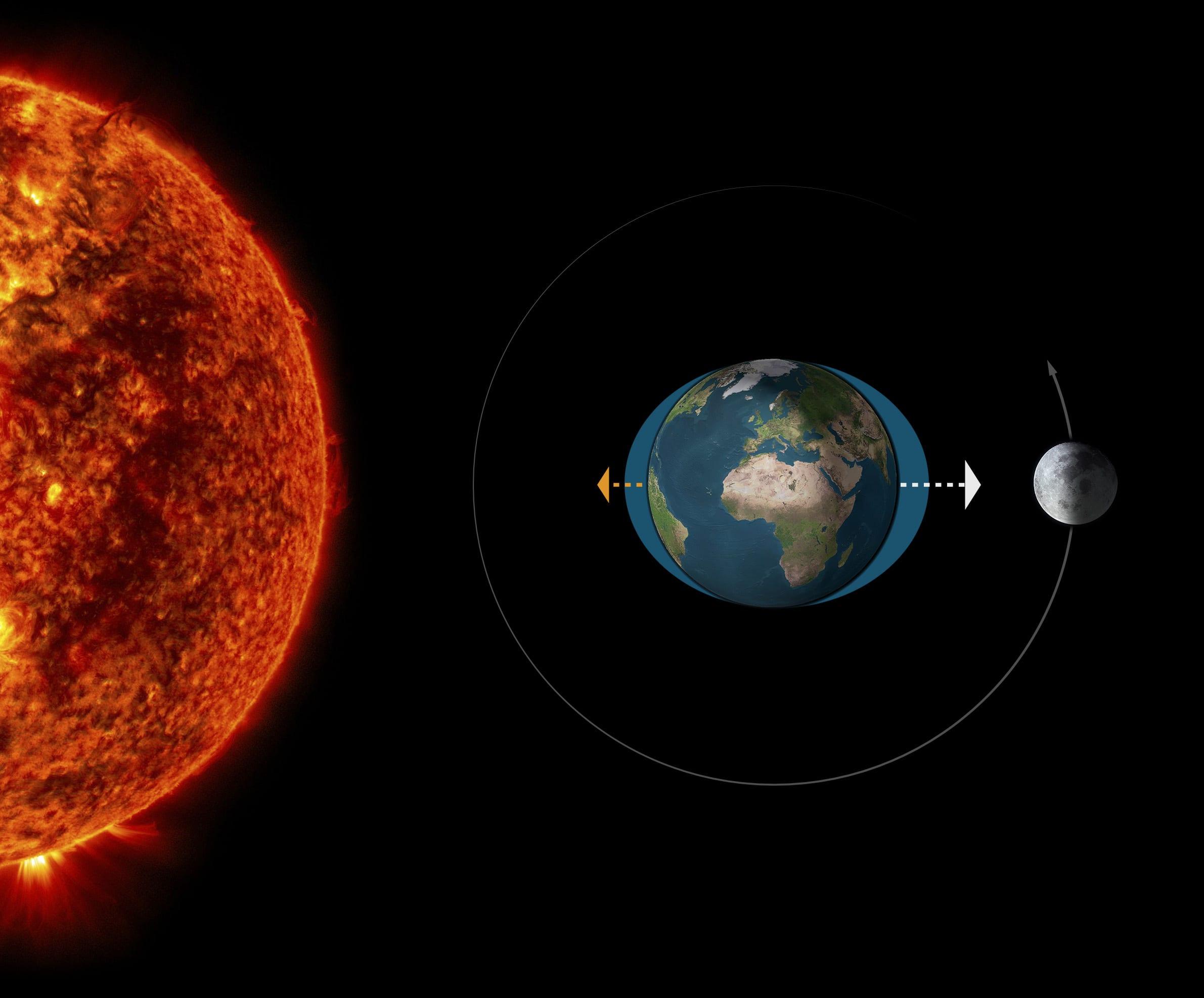 Funcionamiento de las mareas con el sol y la luna