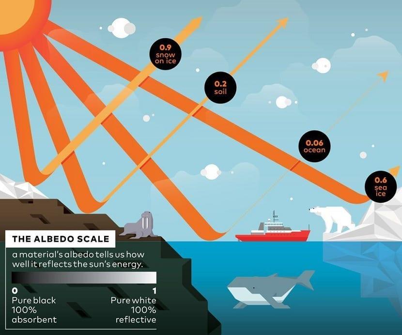 Descenso del albedo por el calentamiento global