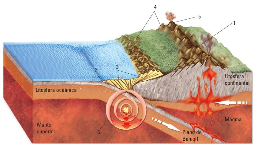 Movimiento de placas tectónicas
