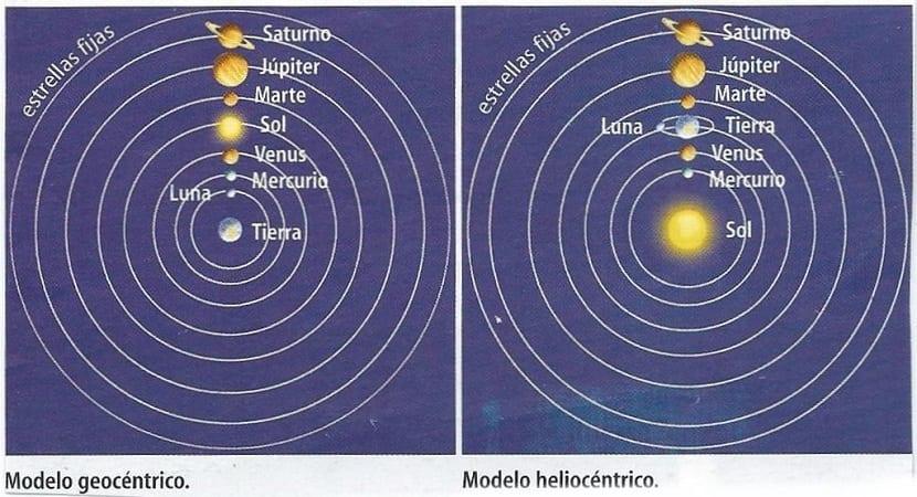 Teoría geocéntrica y heliocéntrica