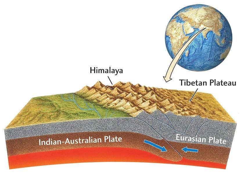 placas y formación de montañas