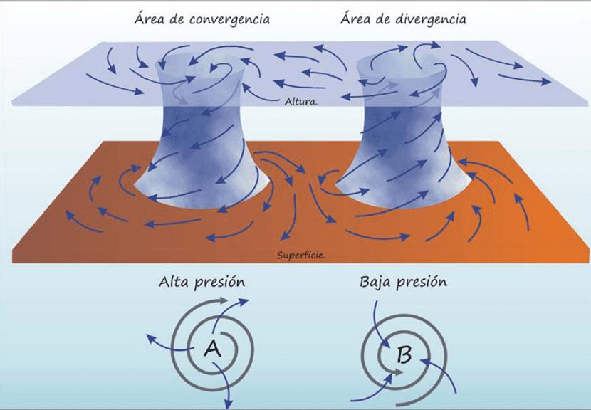 Anticiclón y borrasca
