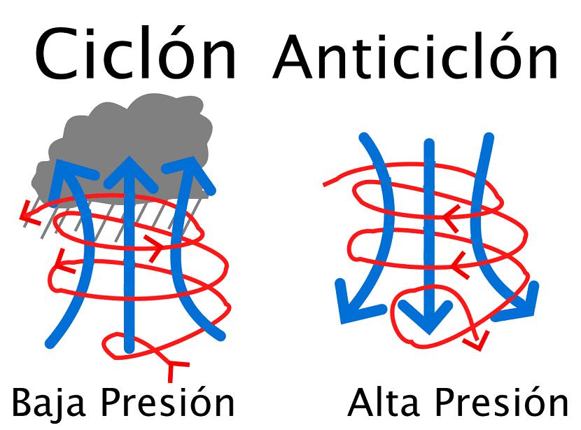 Anticiclón y ciclón