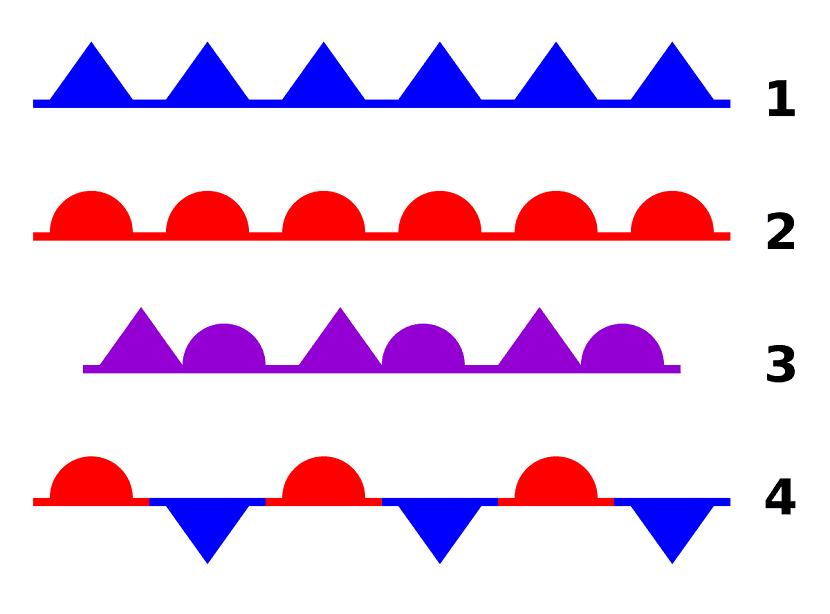 Tipos de frentes
