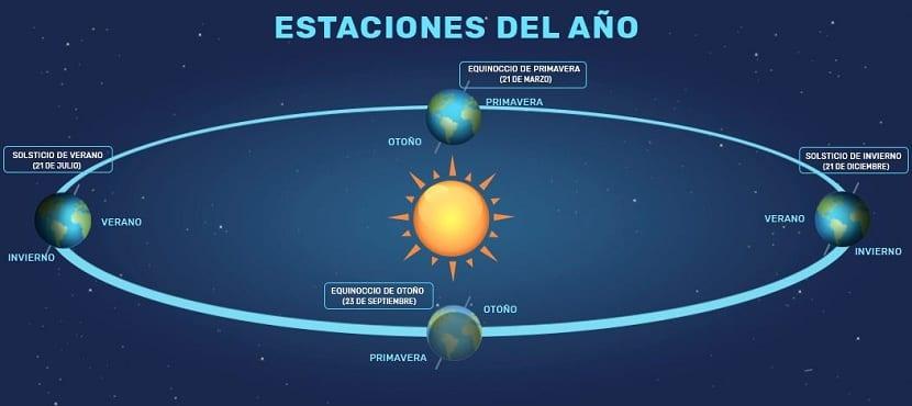 Orbita terrestre