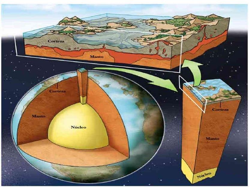 Partes de la geosfera