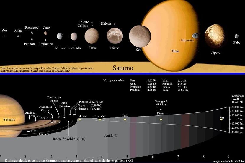 Todas las lunas de saturno