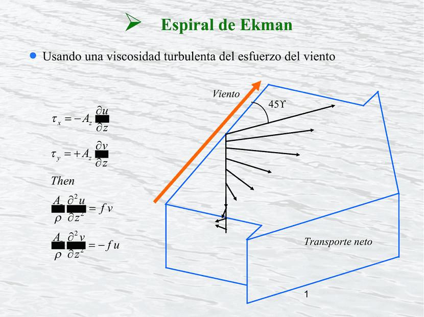 Espiral de Ekman