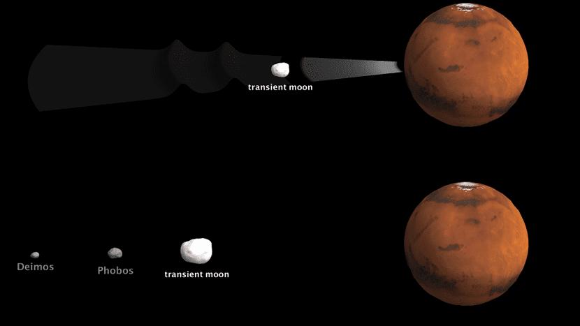Orbitas de lunas de marte