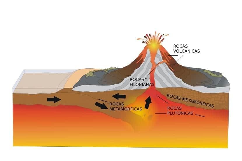 Origen de las rocas plutónicas