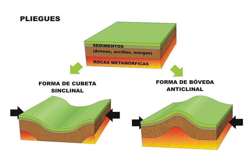 Tipos de pliegues