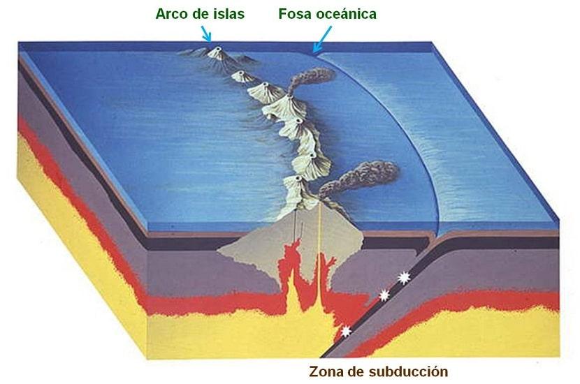 Zona de subduccion