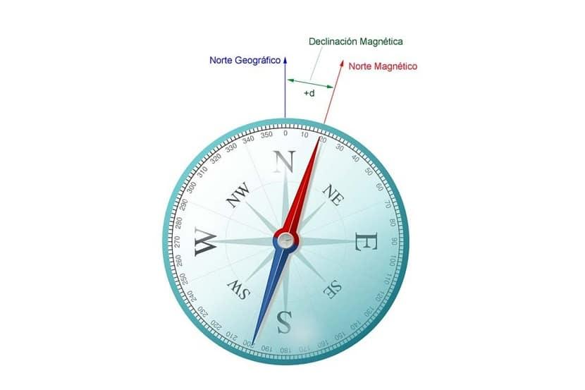 Declinación magnética en la tierra