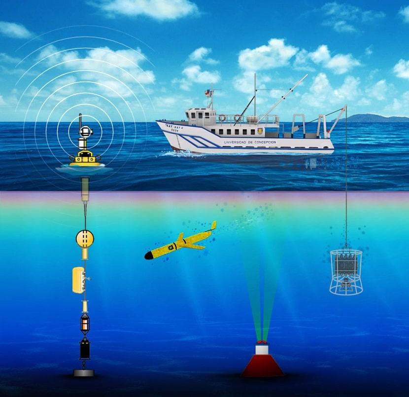 Qué estudia la oceanografía