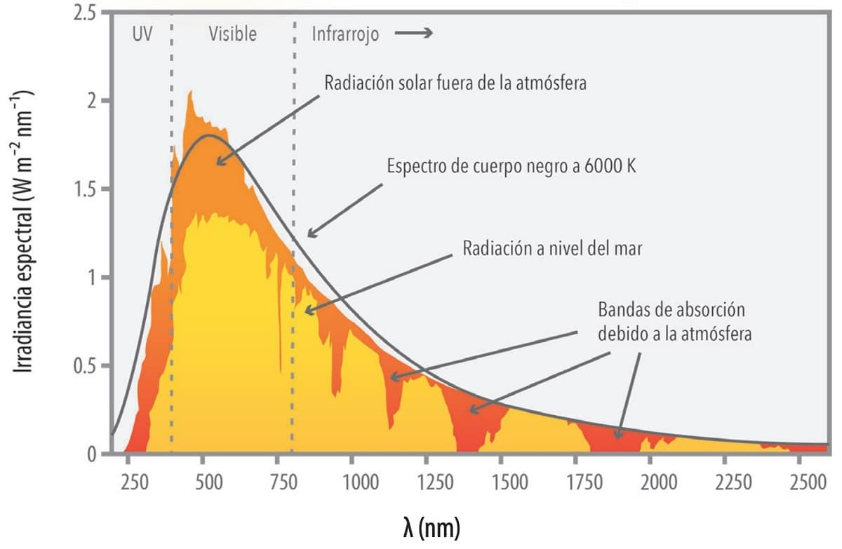 Niveles de irradiancia