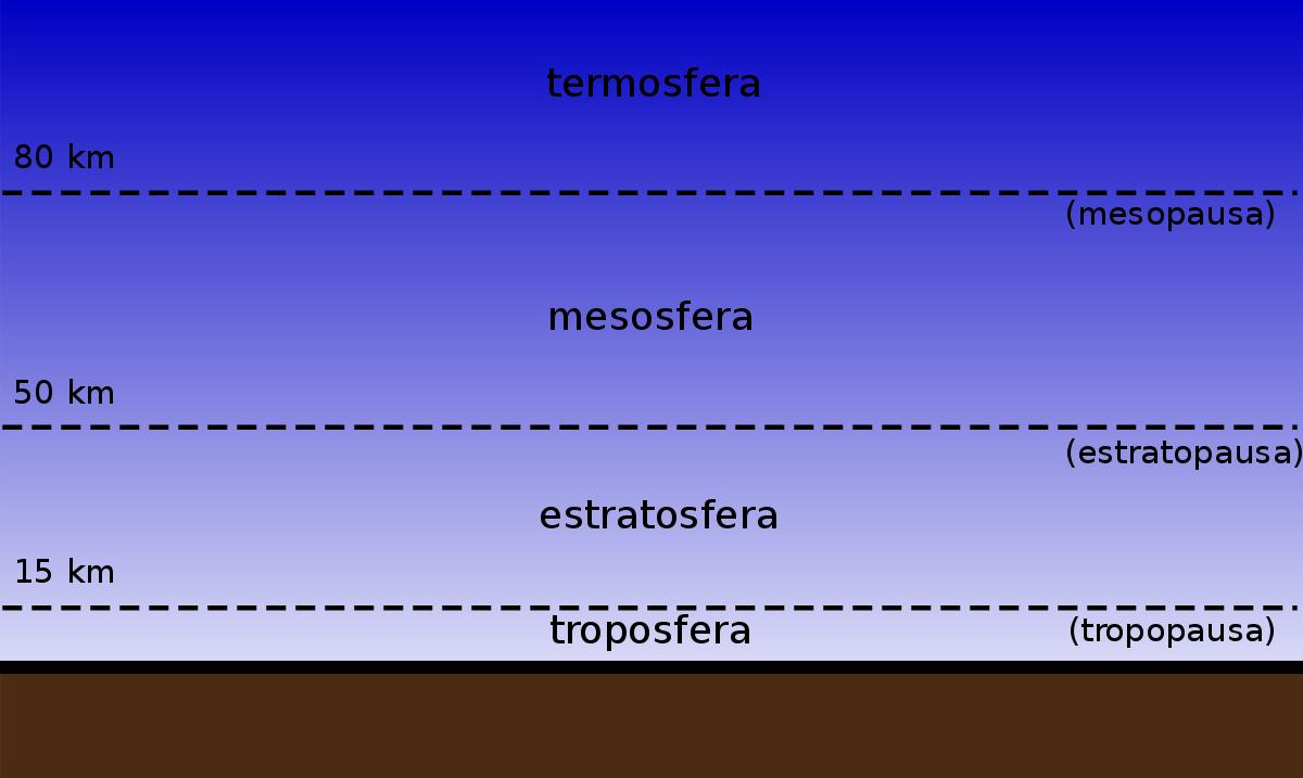 capas de la atmosfera