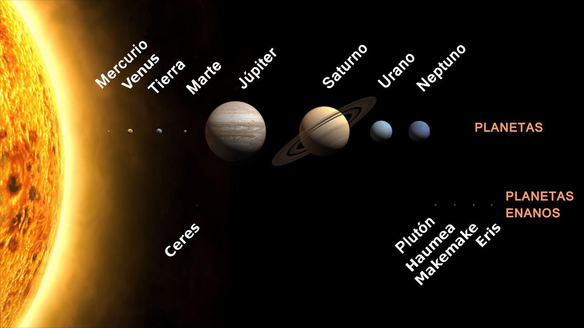 orden de los planetas y clasificacion