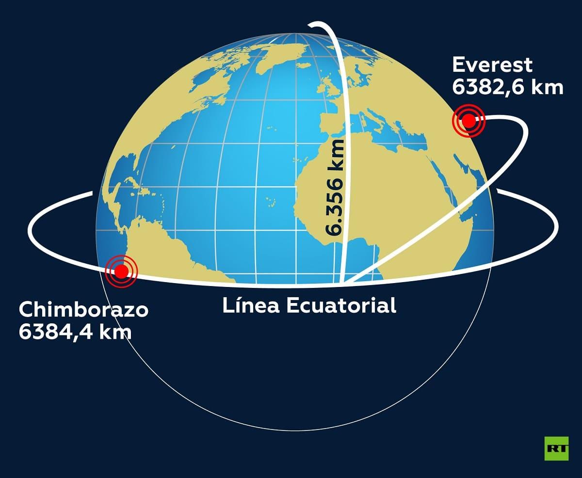 medida del radio de la tierra