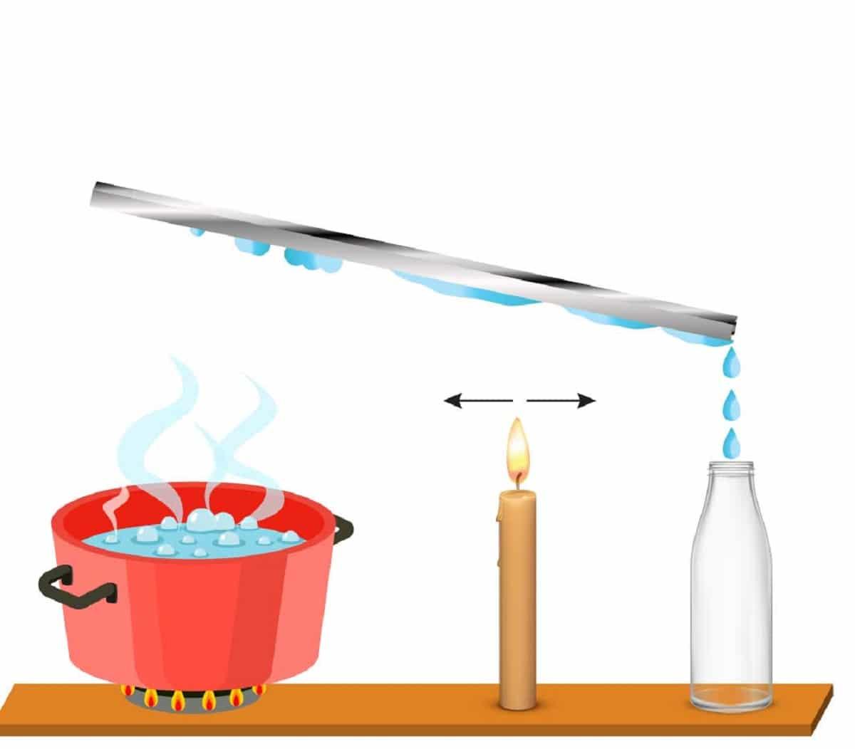 calor especifico del agua