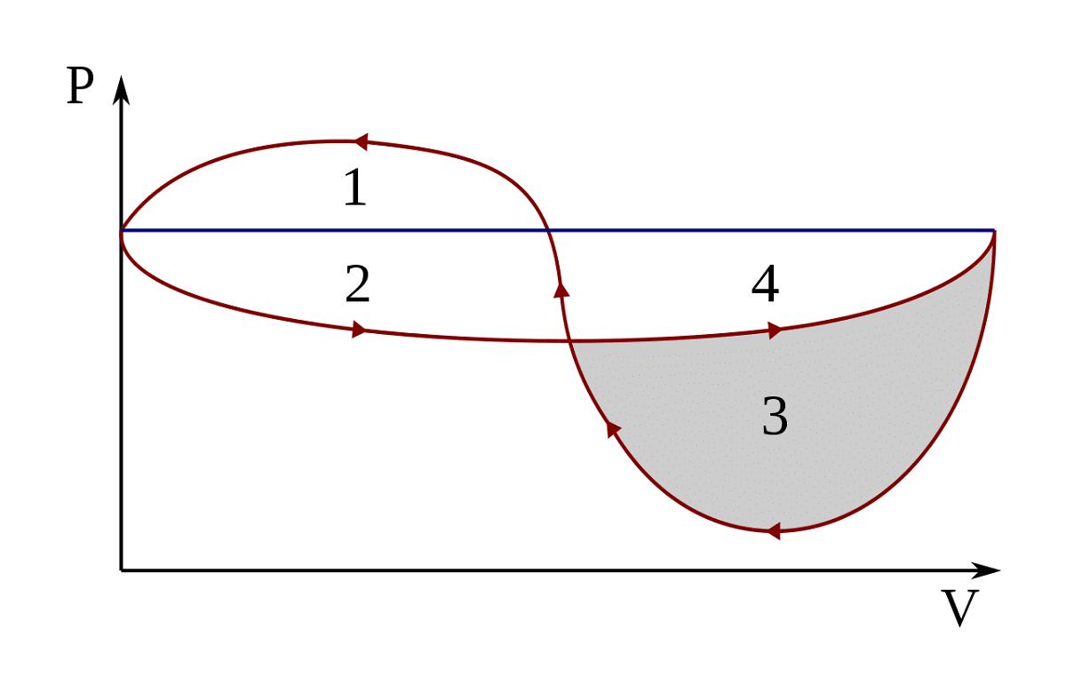 cambio de presion y volumen