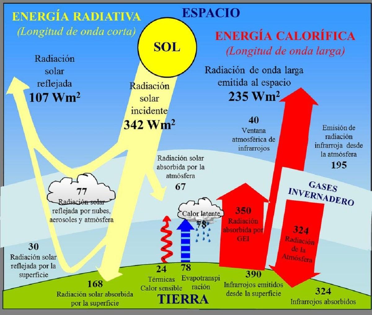 como funciona la radiacion solar