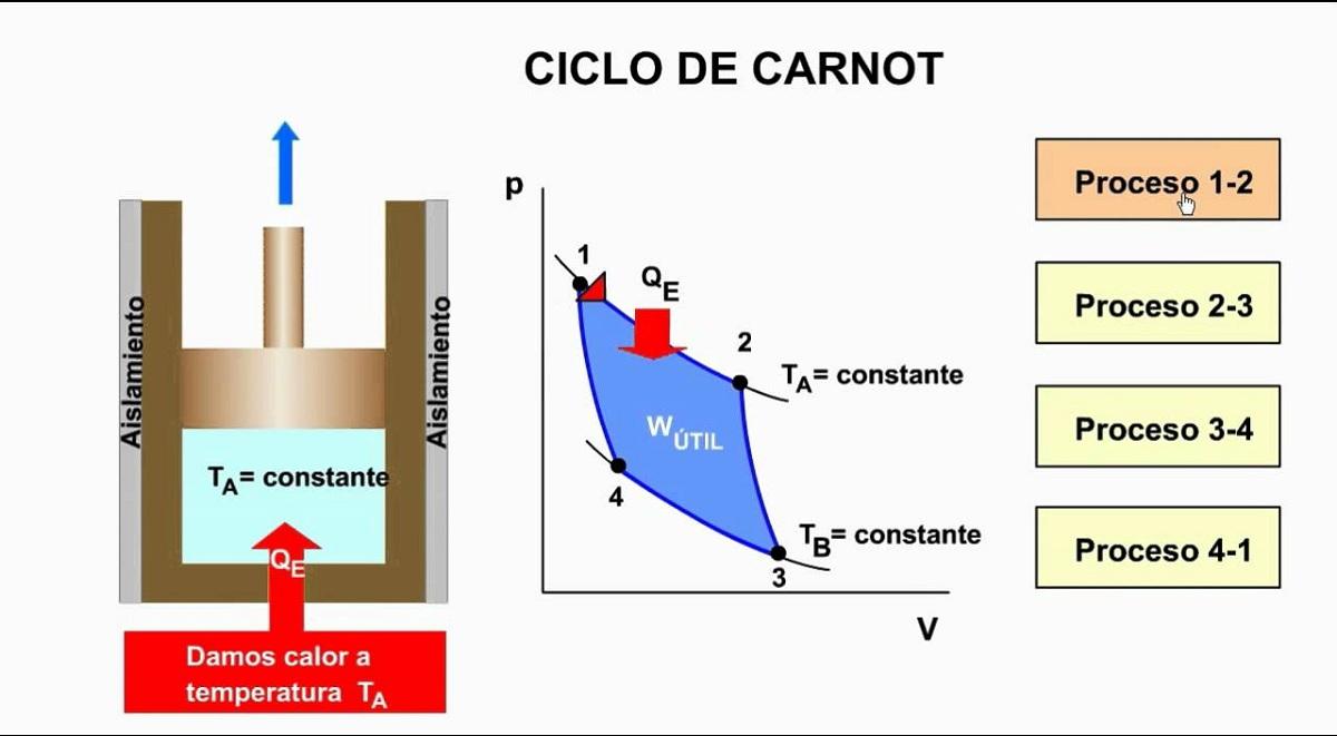 etapa de ciclo de Carnot