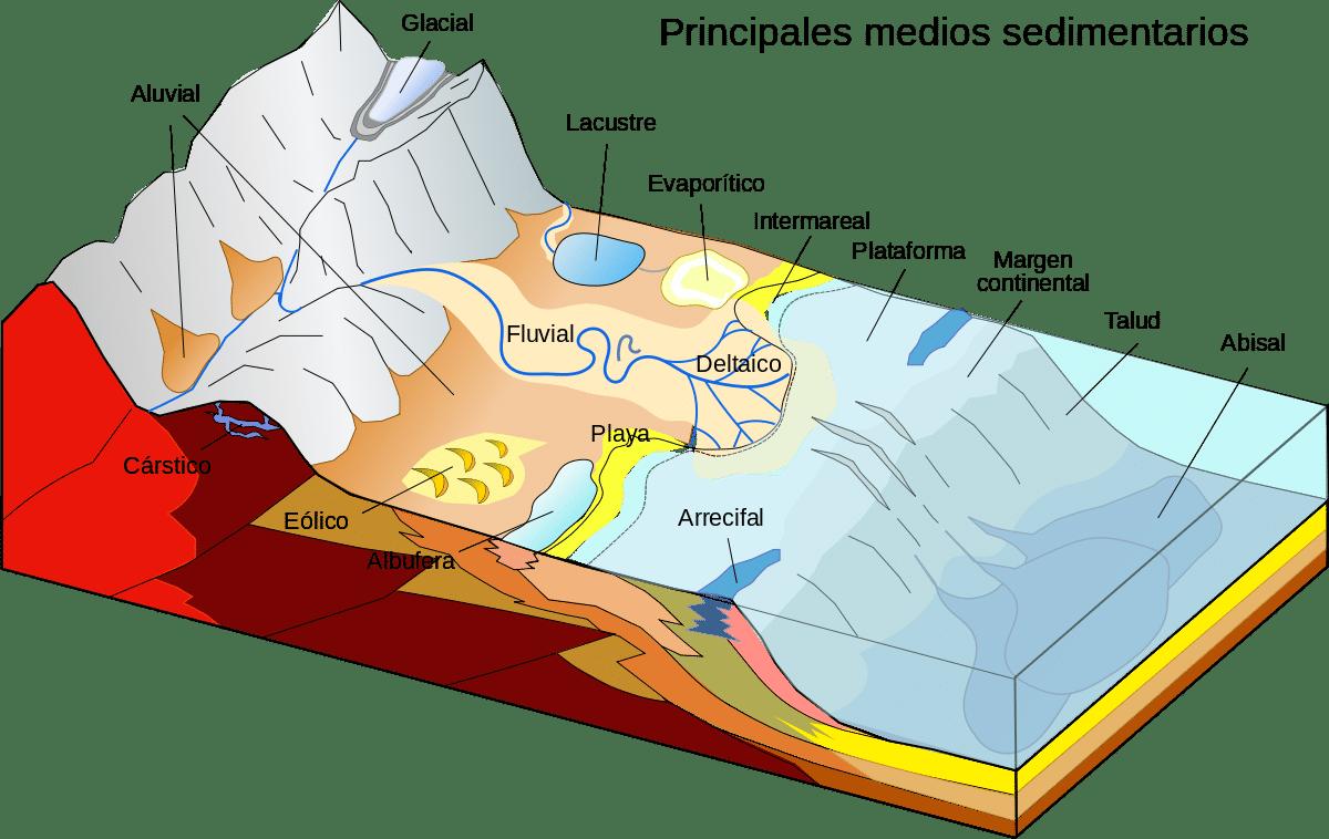 ambientes de rocas sedimentarias