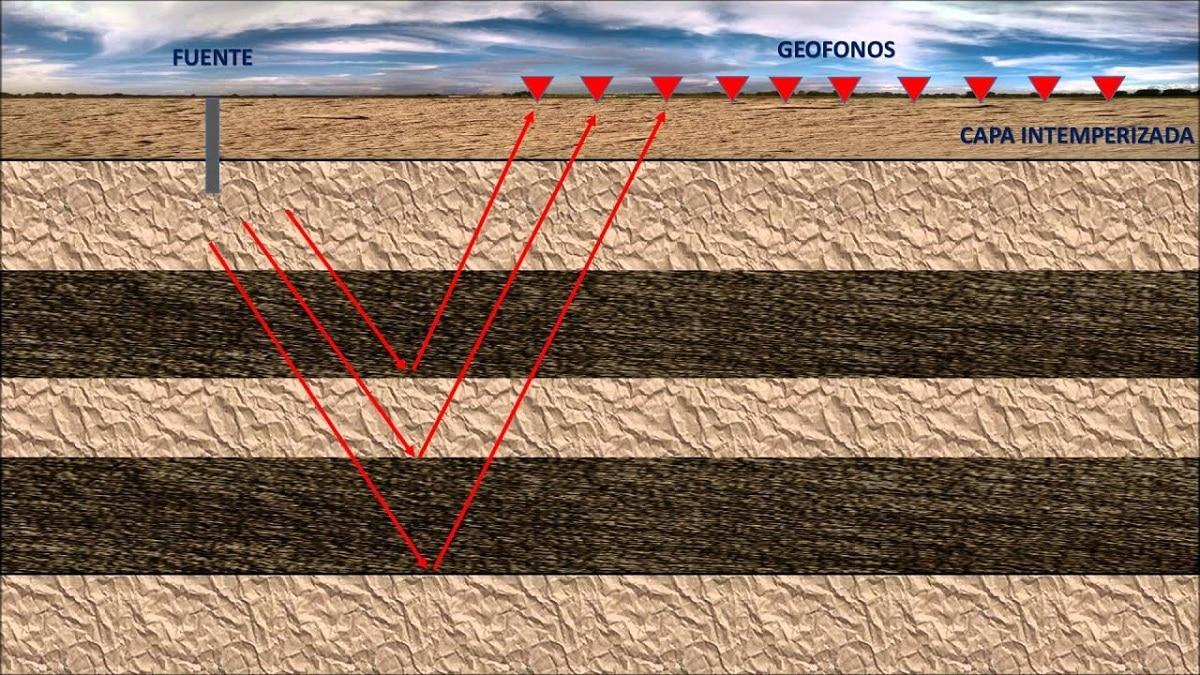 trayectoria de ondas sismicas